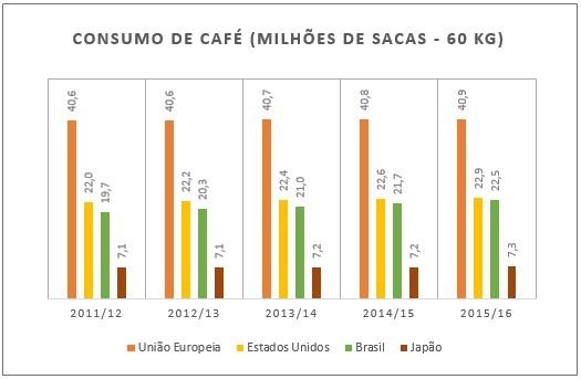Gráfico_consumo de café